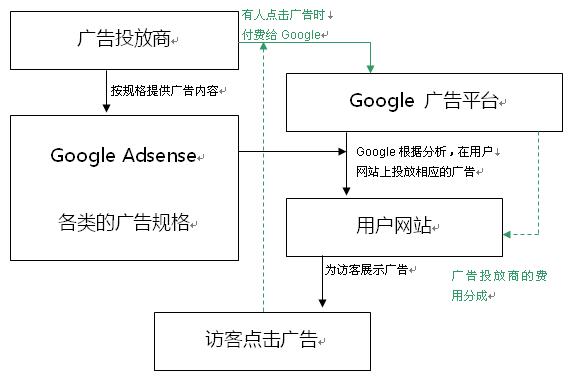 Google Adsense 模式简要原型